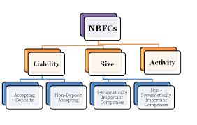 www.caindelhiindia.com; Types of NBFC