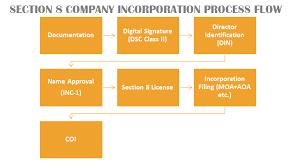www.caindelhiindia.com; Process of incorporation of Section-8 company